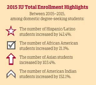 2015 IU enrollment highlights